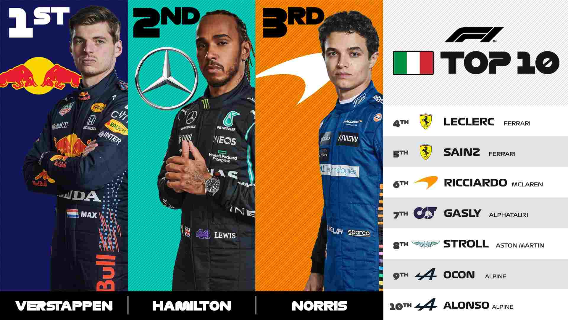 Lewis Hamilton of Mercedes AMG F1 finished at P2 behind Max Verstappen of Red Bull Racing at the Emilia Romagna Grand Prix on Sunday, April 18, 2021.